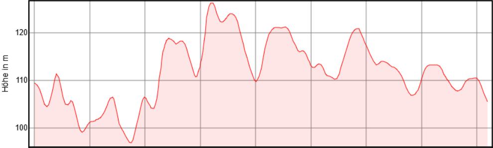 Höhenprofil Horchheim - Worms - Horchheim